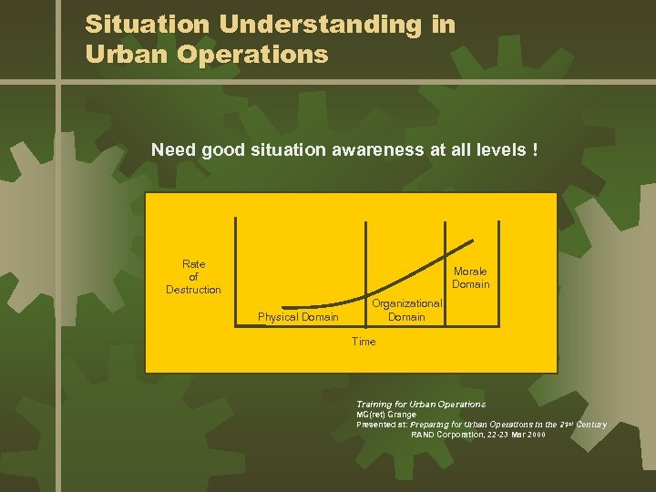 Situation Understanding in Urban Operations Need good situation awareness at all levels ! Rate