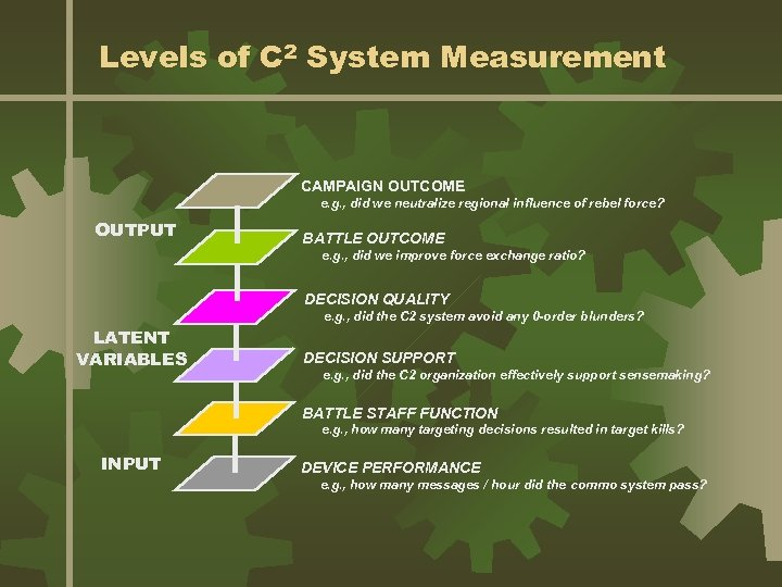 Levels of C 2 System Measurement CAMPAIGN OUTCOME e. g. , did we neutralize