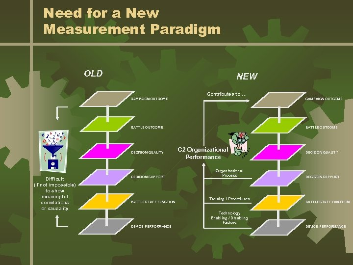 Need for a New Measurement Paradigm OLD NEW Contributes to … CAMPAIGN OUTCOME BATTLE