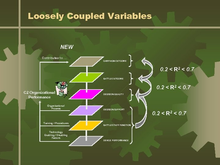 Loosely Coupled Variables NEW Contributes to … CAMPAIGN OUTCOME 0. 2 < R 2