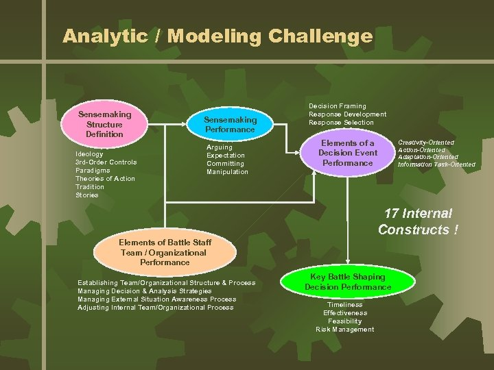 Analytic / Modeling Challenge Sensemaking Structure Definition Ideology 3 rd-Order Controls Paradigms Theories of