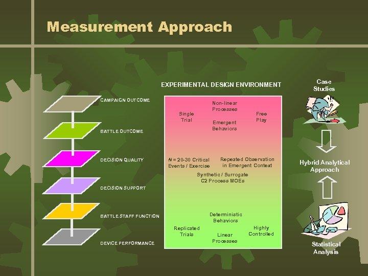 Measurement Approach EXPERIMENTAL DESIGN ENVIRONMENT CAMPAIGN OUTCOME Non-linear Processes Single Trial Emergent Behaviors BATTLE