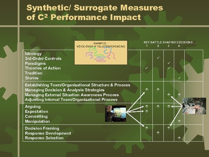 Synthetic/ Surrogate Measures of C 2 Performance Impact EXAMPLE: VOICE-OVER-IP TELECONFERENCING Ideology 3 rd-Order