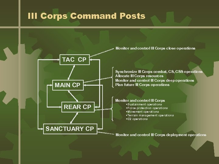 III Corps Command Posts Monitor and control III Corps close operations TAC CP MAIN