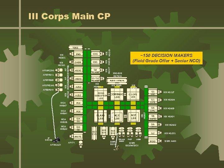 III Corps Main CP ENG IOIC IIIX HQ 553 CHEM IOIC ASOC G 4
