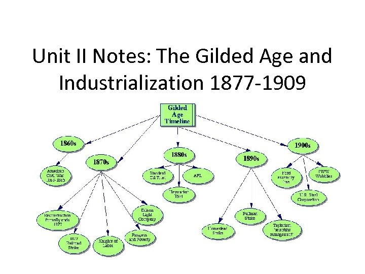 Unit II Notes: The Gilded Age and Industrialization 1877 -1909