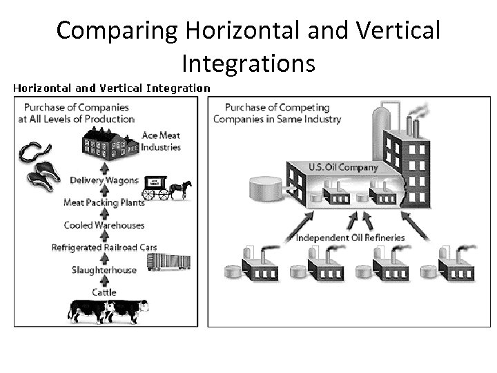 Comparing Horizontal and Vertical Integrations