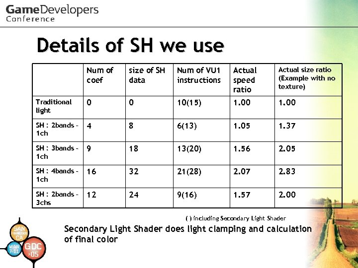 Details of SH we use Num of coef size of SH data Num of