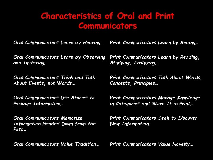 8 principles of a good oral communicator essay A leading authority on communication and leadership, w charles redding, said, a member of any organization is, in large measure, the kind of communicator that the organization compels him to be one of the most compelling factors influencing communication.