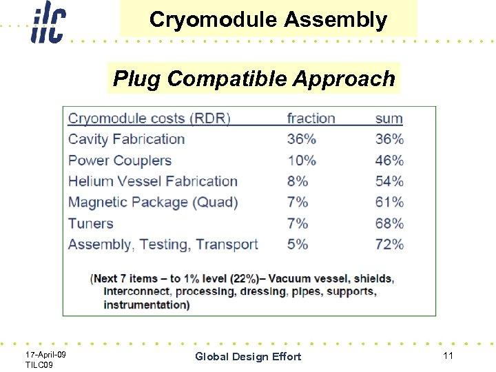 Cryomodule Assembly Plug Compatible Approach 17 -April-09 TILC 09 Global Design Effort 11