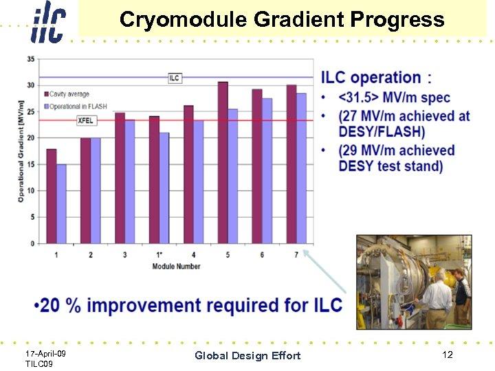 Cryomodule Gradient Progress 17 -April-09 TILC 09 Global Design Effort 12