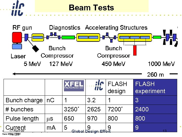 Beam Tests 13 XFEL Bunch charge n. C # bunches Pulse length ms Current