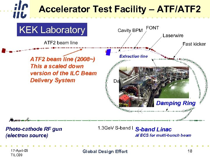Accelerator Test Facility – ATF/ATF 2 KEK Laboratory ATF 2 beam line (2008~) This