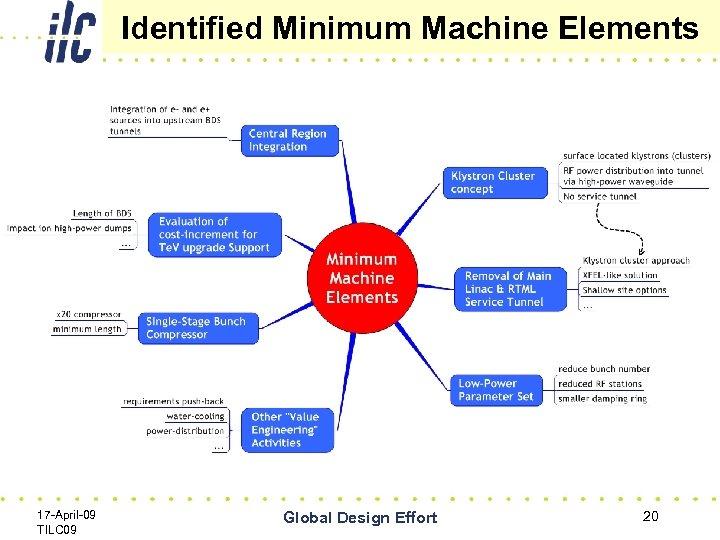 Identified Minimum Machine Elements 17 -April-09 TILC 09 Global Design Effort 20