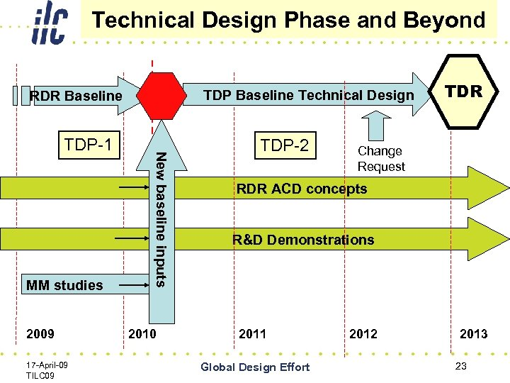 Technical Design Phase and Beyond TDP Baseline Technical Design RDR Baseline MM studies 2009