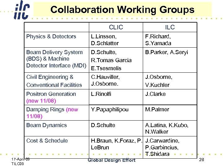 Collaboration Working Groups CLIC Physics & Detectors L. Linssen, D. Schlatter ILC F. Richard,