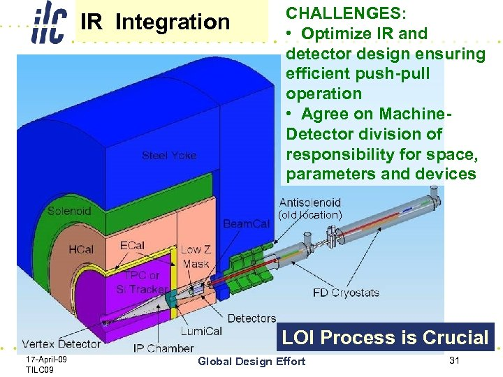 IR Integration CHALLENGES: • Optimize IR and detector design ensuring efficient push-pull operation •