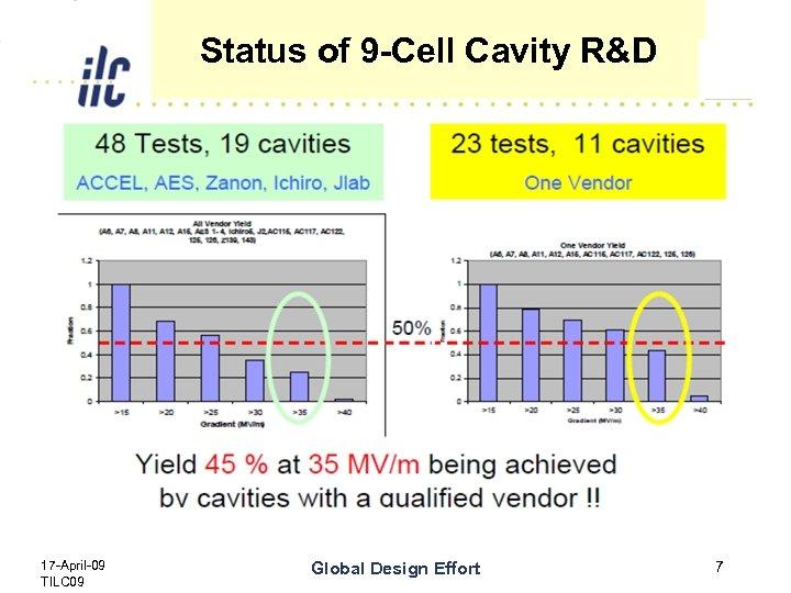 Status of 9 -Cell Cavity R&D 17 -April-09 TILC 09 Global Design Effort 7