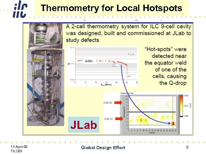 Thermometry for Local Hotspots JLab 17 -April-09 TILC 09 Global Design Effort 9