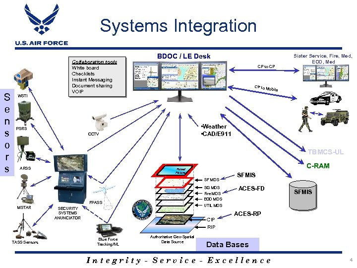 Systems Integration S e n s o r s WSTI Collaboration tools White board