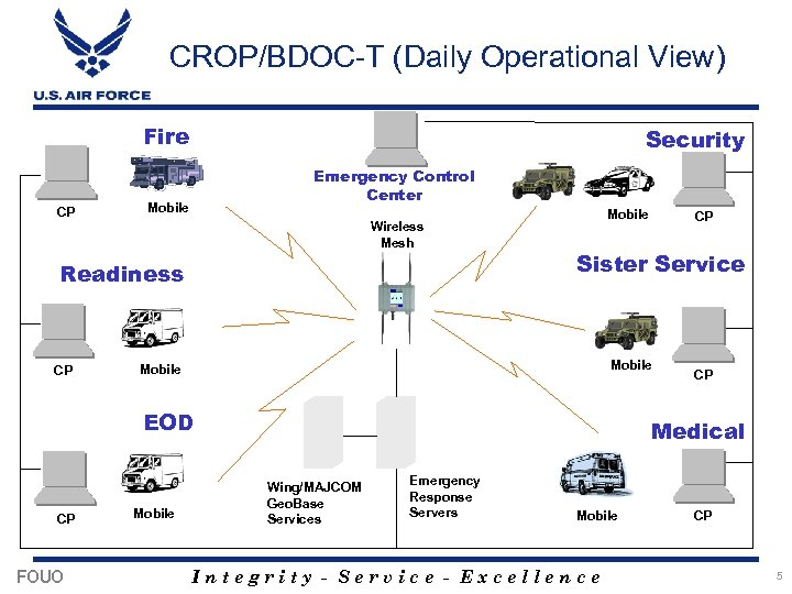 CROP/BDOC-T (Daily Operational View) Fire CP Security Emergency Control Center Mobile Wireless Mesh Readiness