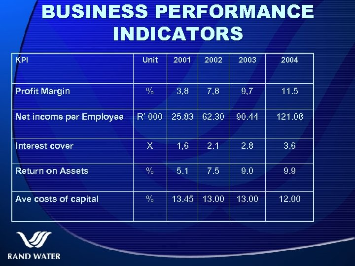 BUSINESS PERFORMANCE INDICATORS KPI Profit Margin Net income per Employee Unit 2001 2002 2003
