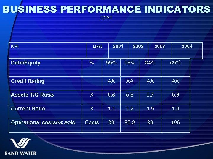 BUSINESS PERFORMANCE INDICATORS CONT KPI Debt/Equity Unit % 2001 2002 2003 2004 98% 84%