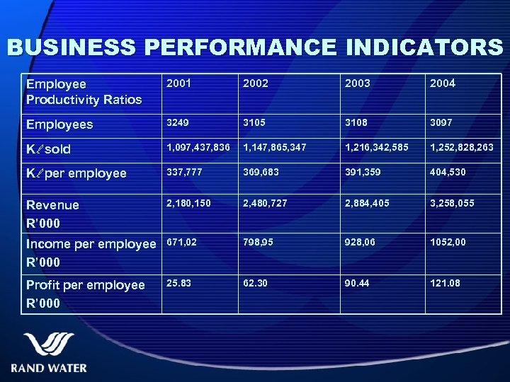 BUSINESS PERFORMANCE INDICATORS Employee Productivity Ratios 2001 2002 2003 2004 Employees 3249 3105 3108