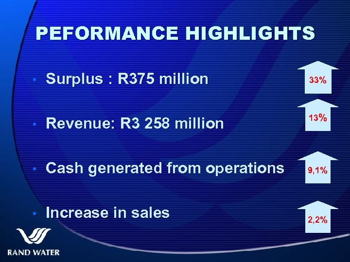 PEFORMANCE HIGHLIGHTS • Surplus : R 375 million 33% 13% • Revenue: R 3