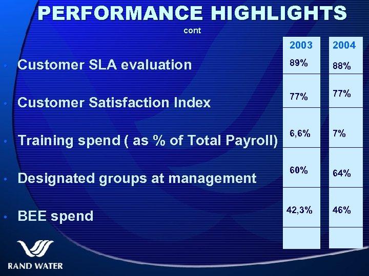 PERFORMANCE HIGHLIGHTS cont 2003 • • • 2004 Customer SLA evaluation 89% 88% Customer