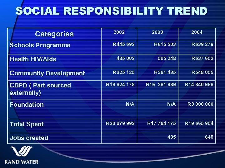 SOCIAL RESPONSIBILITY TREND Categories 2002 2003 2004 R 445 692 R 615 503 R