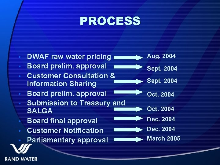 PROCESS • • DWAF raw water pricing Board prelim. approval Customer Consultation & Information