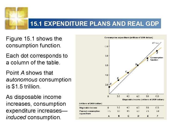 15. 1 EXPENDITURE PLANS AND REAL GDP Figure 15. 1 shows the consumption function.