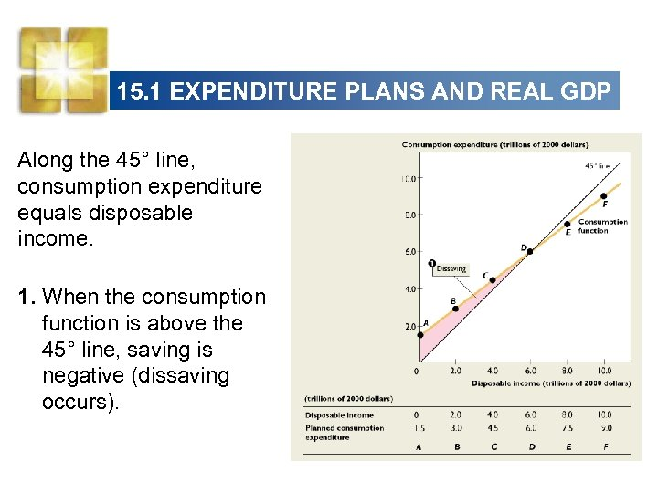 15. 1 EXPENDITURE PLANS AND REAL GDP Along the 45° line, consumption expenditure equals