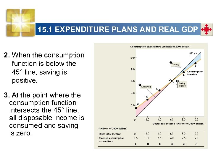15. 1 EXPENDITURE PLANS AND REAL GDP 2. When the consumption function is below