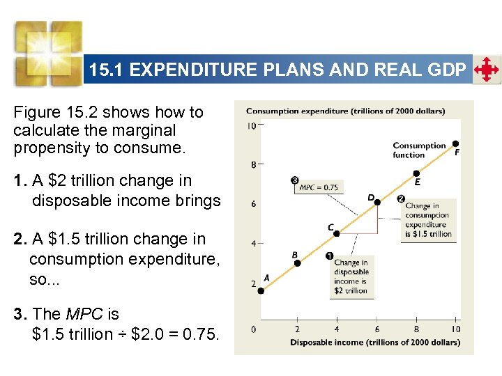 15. 1 EXPENDITURE PLANS AND REAL GDP Figure 15. 2 shows how to calculate
