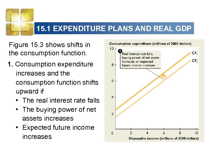 15. 1 EXPENDITURE PLANS AND REAL GDP Figure 15. 3 shows shifts in the