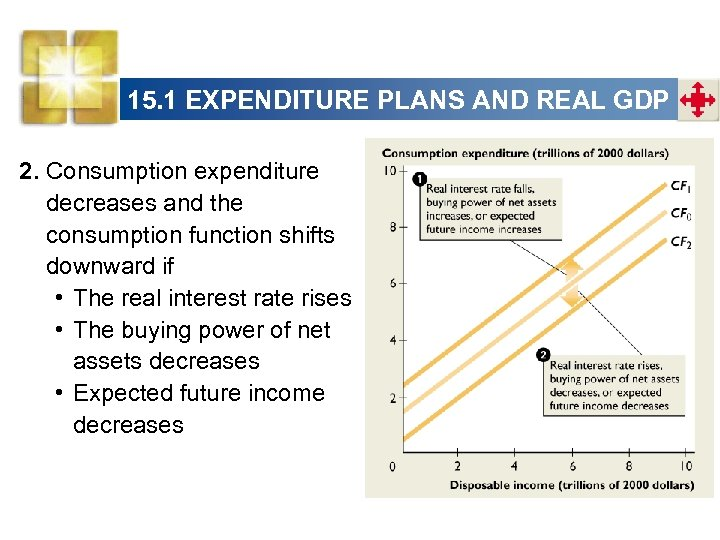 15. 1 EXPENDITURE PLANS AND REAL GDP 2. Consumption expenditure decreases and the consumption