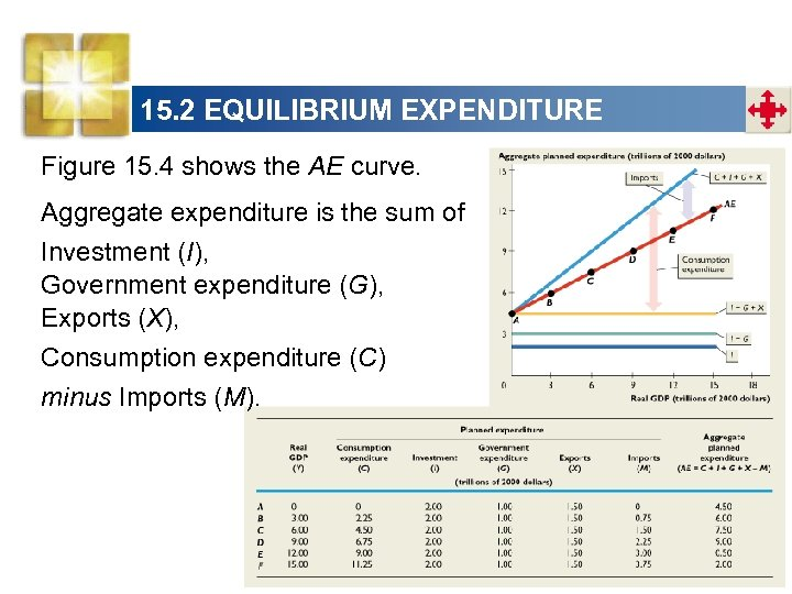 15. 2 EQUILIBRIUM EXPENDITURE Figure 15. 4 shows the AE curve. Aggregate expenditure is