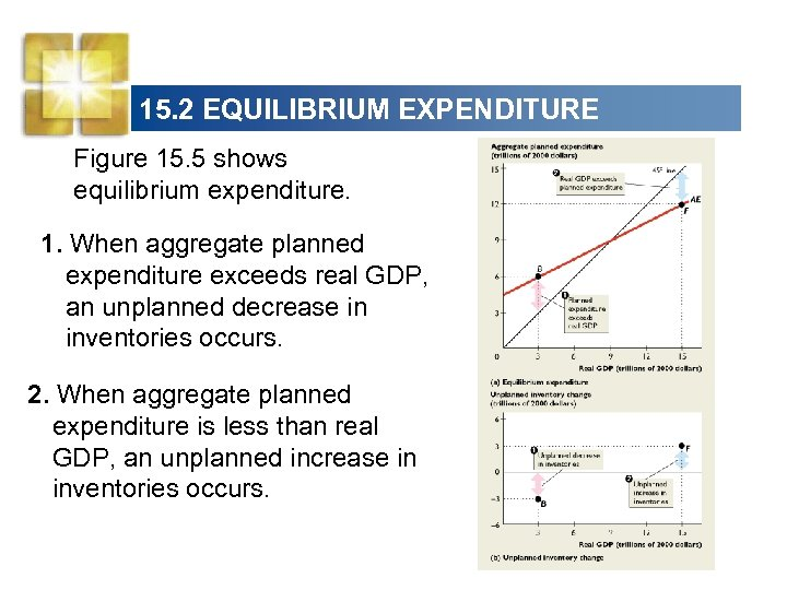 15. 2 EQUILIBRIUM EXPENDITURE Figure 15. 5 shows equilibrium expenditure. 1. When aggregate planned