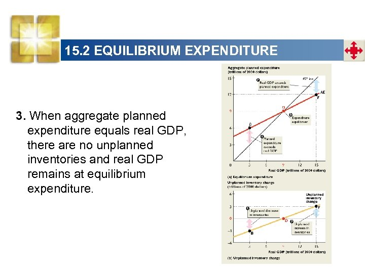 15. 2 EQUILIBRIUM EXPENDITURE 3. When aggregate planned expenditure equals real GDP, there are