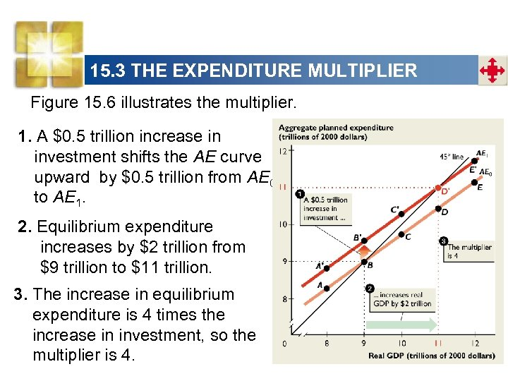 15. 3 THE EXPENDITURE MULTIPLIER Figure 15. 6 illustrates the multiplier. 1. A $0.