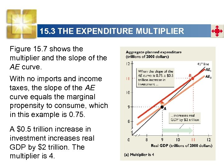 15. 3 THE EXPENDITURE MULTIPLIER Figure 15. 7 shows the multiplier and the slope