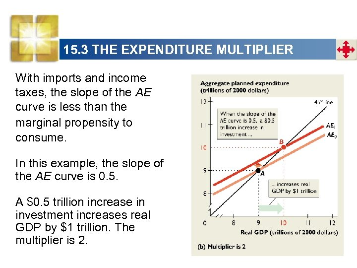 15. 3 THE EXPENDITURE MULTIPLIER With imports and income taxes, the slope of the