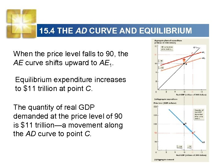 15. 4 THE AD CURVE AND EQUILIBRIUM When the price level falls to 90,