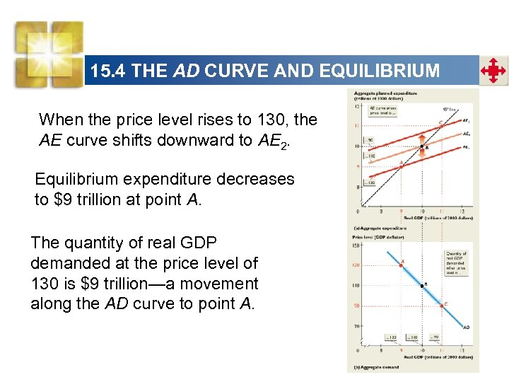 15. 4 THE AD CURVE AND EQUILIBRIUM When the price level rises to 130,