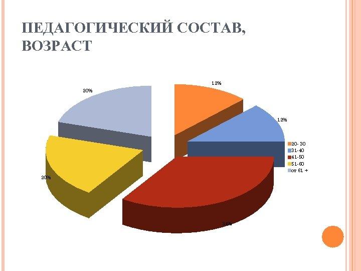 ПЕДАГОГИЧЕСКИЙ СОСТАВ, ВОЗРАСТ 12% 20% 12% 20 - 30 31 -40 41 -50 51