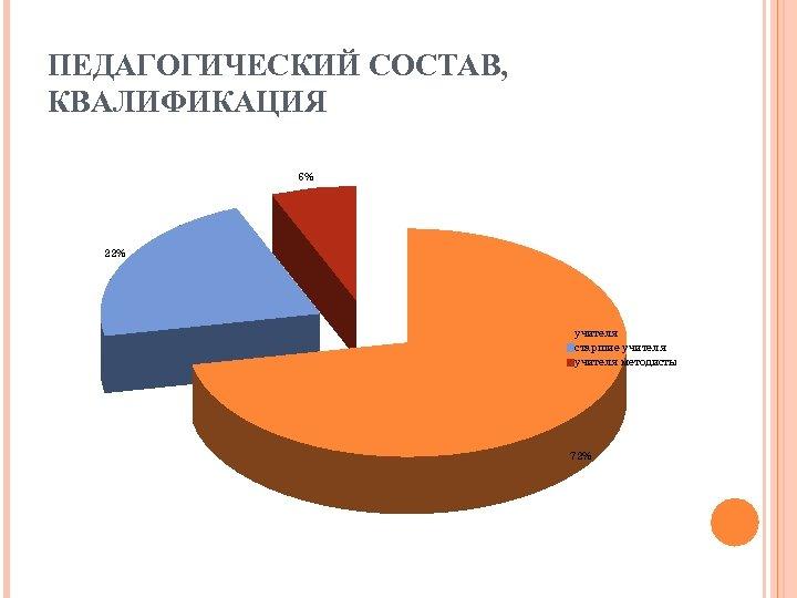 ПЕДАГОГИЧЕСКИЙ СОСТАВ, КВАЛИФИКАЦИЯ 6% 22% учителя старшие учителя методисты 72%