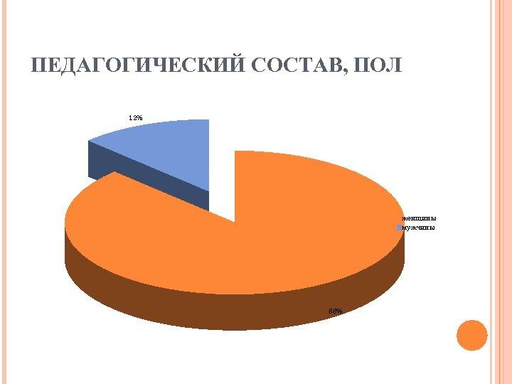 ПЕДАГОГИЧЕСКИЙ СОСТАВ, ПОЛ 12% женщины мужчины 88%