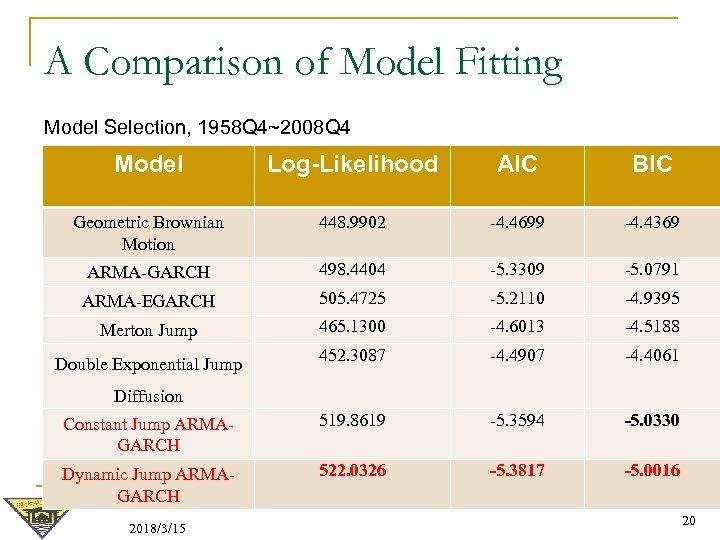 A Comparison of Model Fitting Model Selection, 1958 Q 4~2008 Q 4 Model Log-Likelihood
